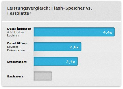 MacBook HD Retina Display Flash Speicher